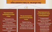 Патриархальная семья: определение и характеристики, признаки и типы