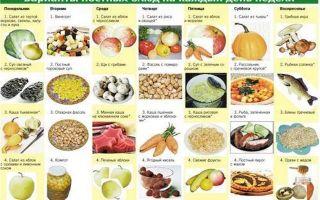 Что означает сухоядение: продукты которые можно и нельзя употреблять в пост, меню