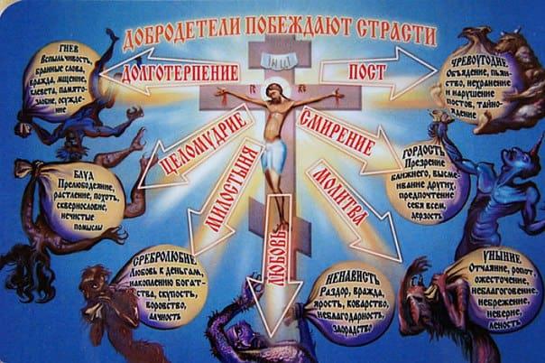 Смертные грехи в православии: определение, список из семи грехов, как искупить грехи