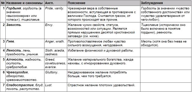 10 заповедей Божьих в православии